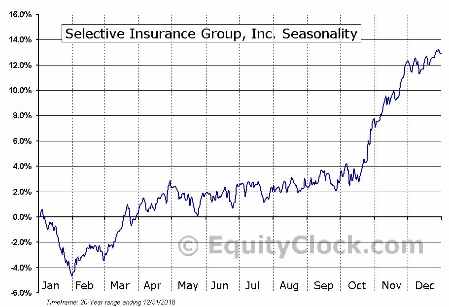 Selective Insurance Group (NASD:SIGI) Seasonal Chart