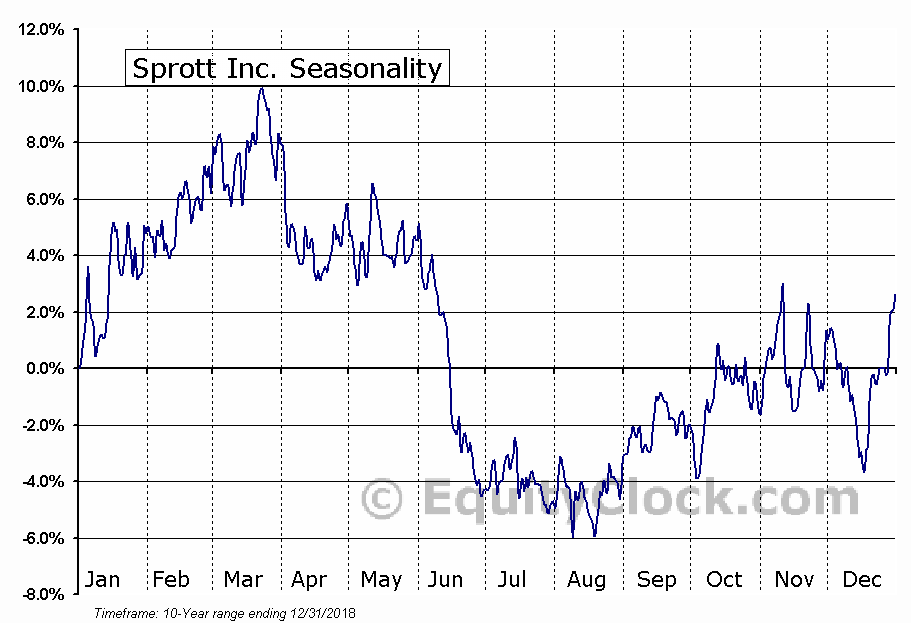 Sprott (TSE:SII) Seasonal Chart