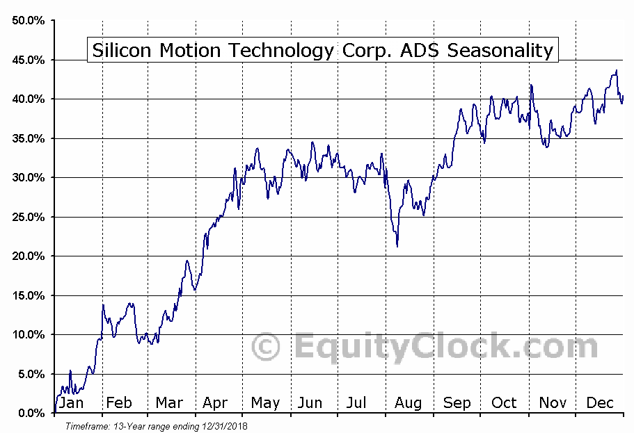Silicon Motion Technology Corp. ADS (NASD:SIMO) Seasonal Chart