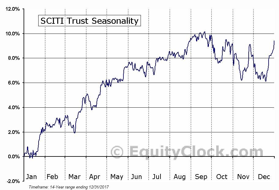 SCITI Trust (TSE:SIN-UN) Seasonal Chart