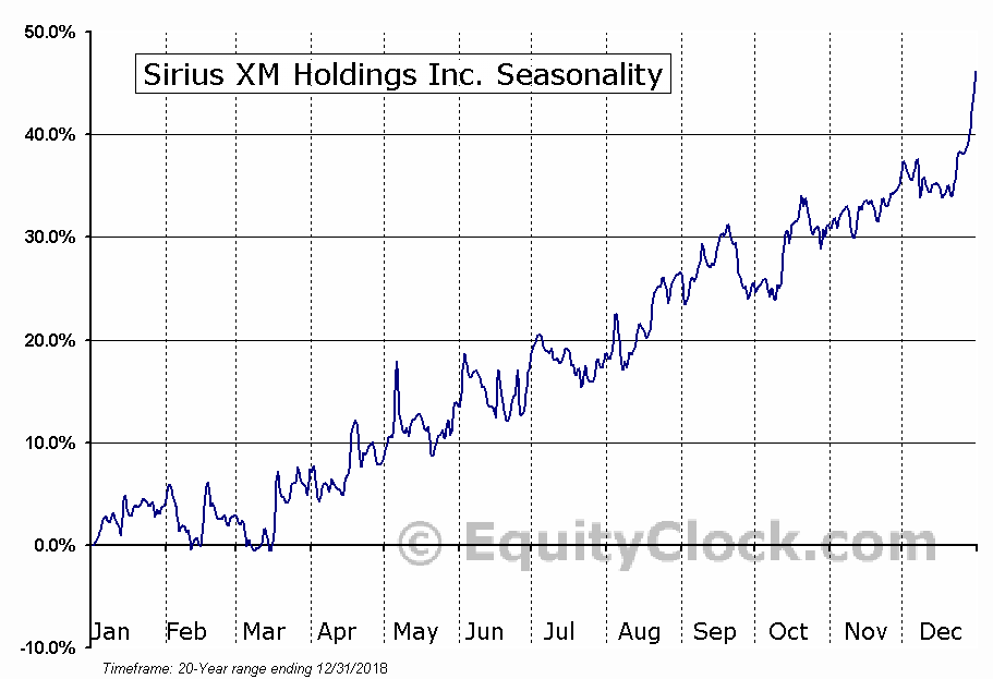 Sirius XM Holdings Inc. (NASD:SIRI) Seasonal Chart