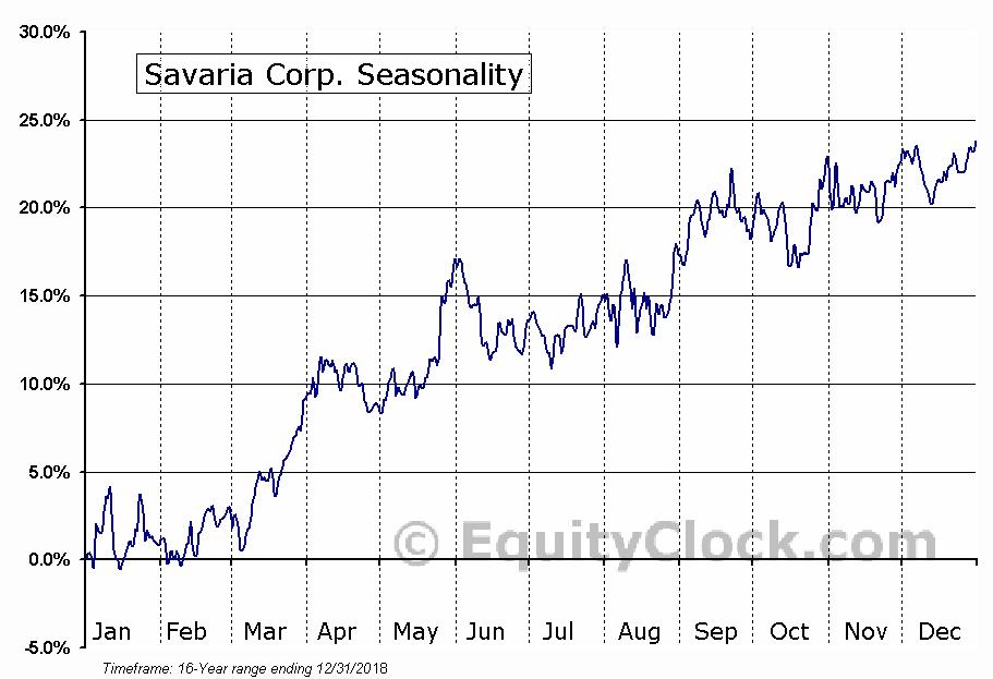 Savaria (TSE:SIS) Seasonal Chart