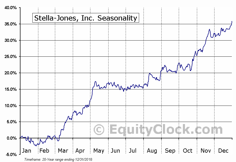 Stella-Jones (TSE:SJ) Seasonal Chart