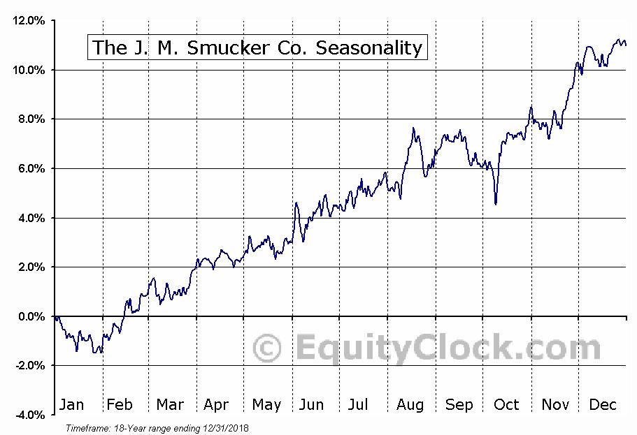 The J. M. Smucker Co. (NYSE:SJM) Seasonal Chart