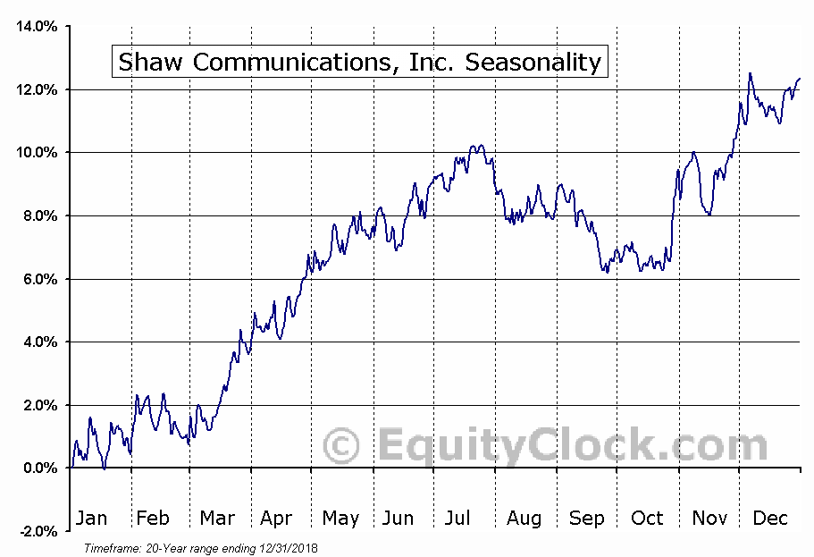 Shaw Communications Inc. (USA) (NYSE:SJR) Seasonal Chart