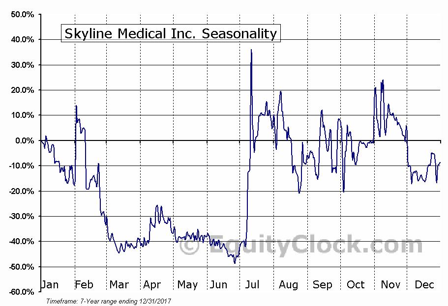 Skyline Medical Inc. (NASD:SKLN) Seasonal Chart