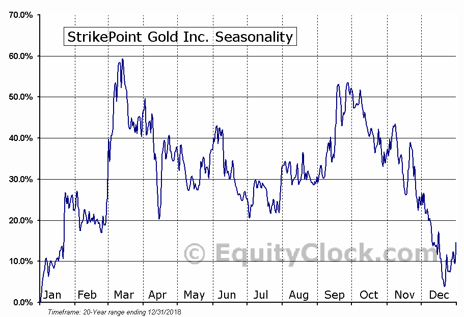 StrikePoint Gold Inc. (TSXV:SKP) Seasonal Chart