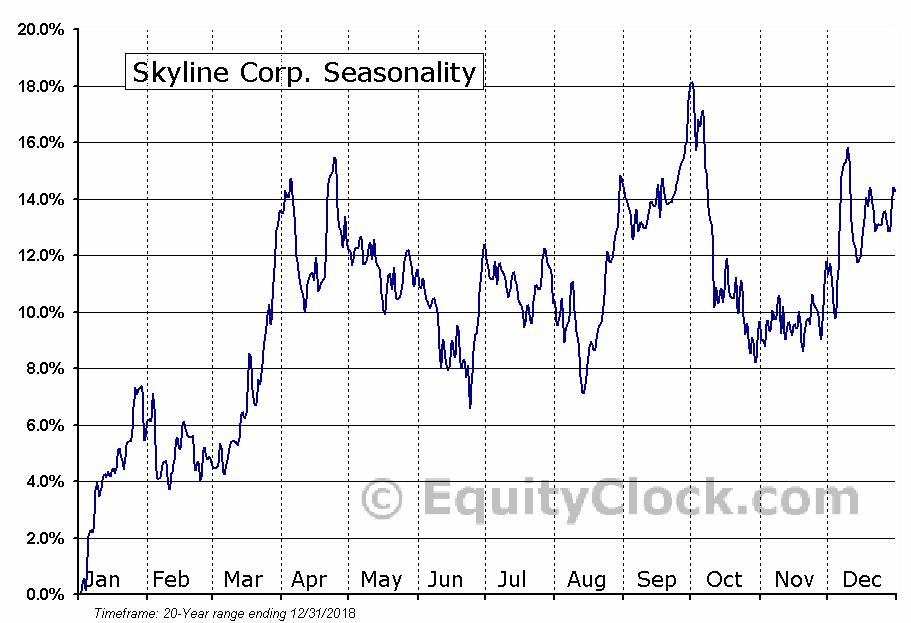 Skyline Corp. (AMEX:SKY) Seasonal Chart