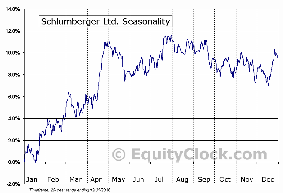 Schlumberger Limited  (NYSE:SLB) Seasonal Chart