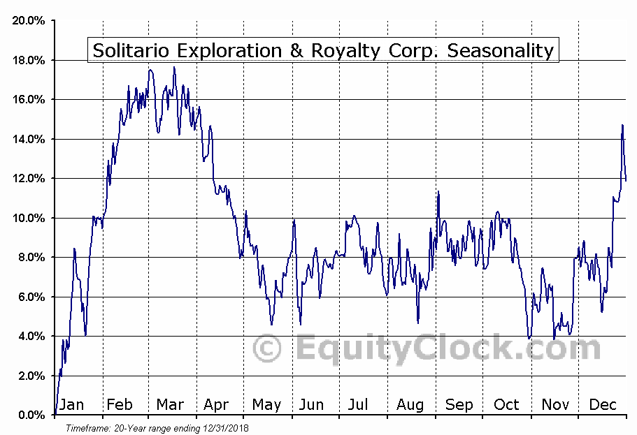 Solitario Exploration & Royalty (TSE:SLR) Seasonal Chart