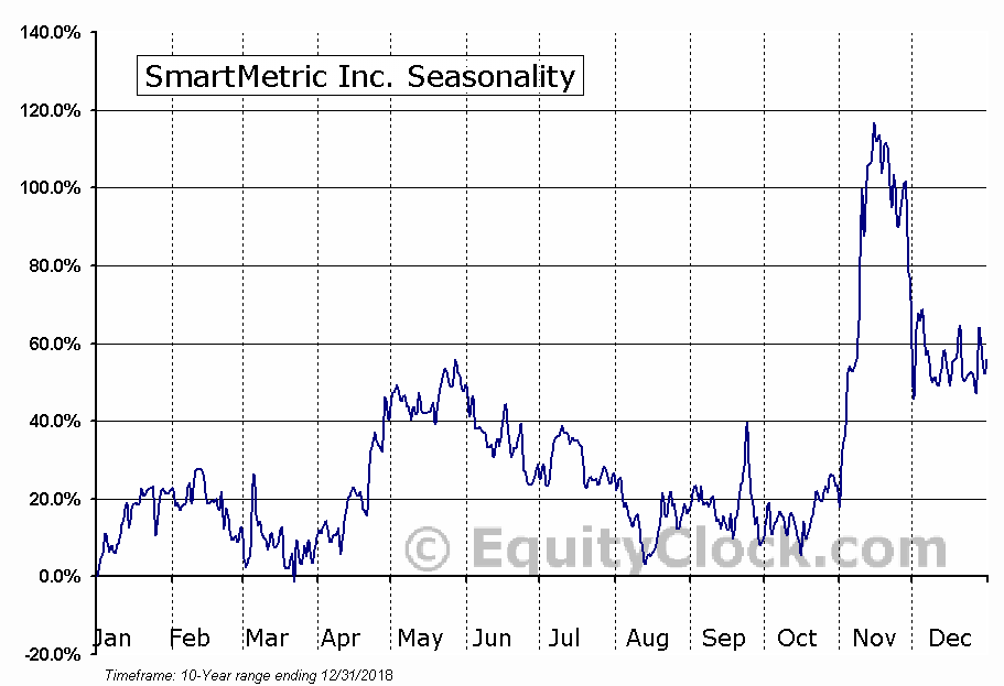 SmartMetric Inc. (OTCMKT:SMME) Seasonal Chart