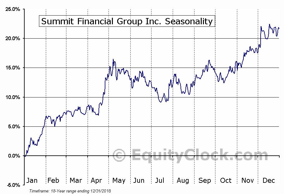 Summit Financial Group Inc. (NASD:SMMF) Seasonal Chart