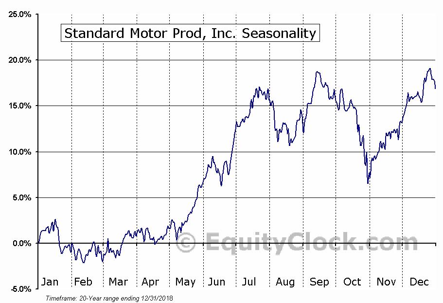 Standard Motor Prod, Inc. (NYSE:SMP) Seasonal Chart