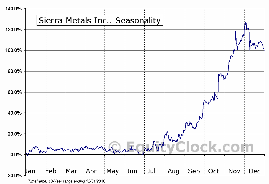 Sierra Metals Inc.. (TSE:SMT) Seasonal Chart