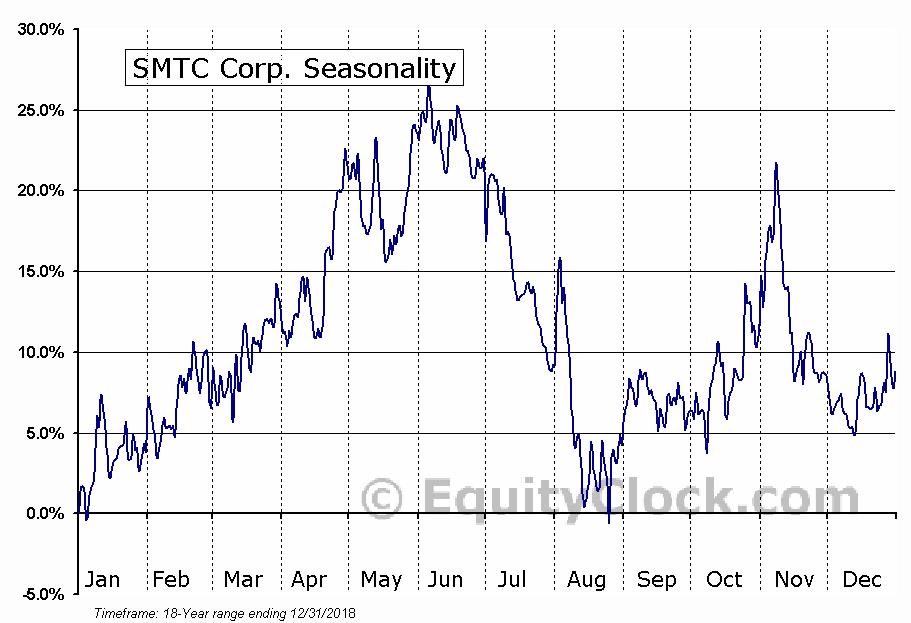 SMTC Corp. (NASD:SMTX) Seasonal Chart