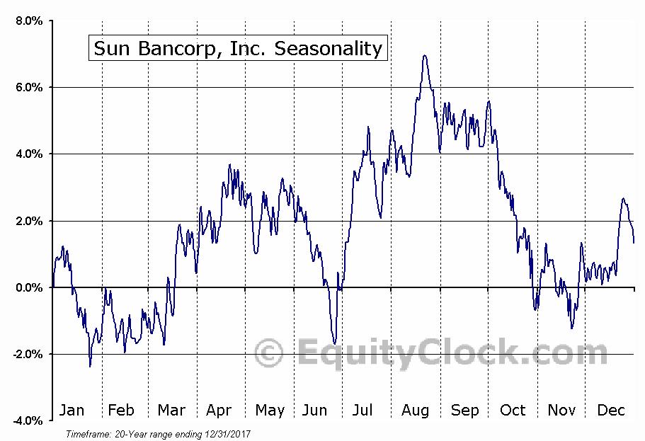 Sun Bancorp, Inc. (NASD:SNBC) Seasonal Chart
