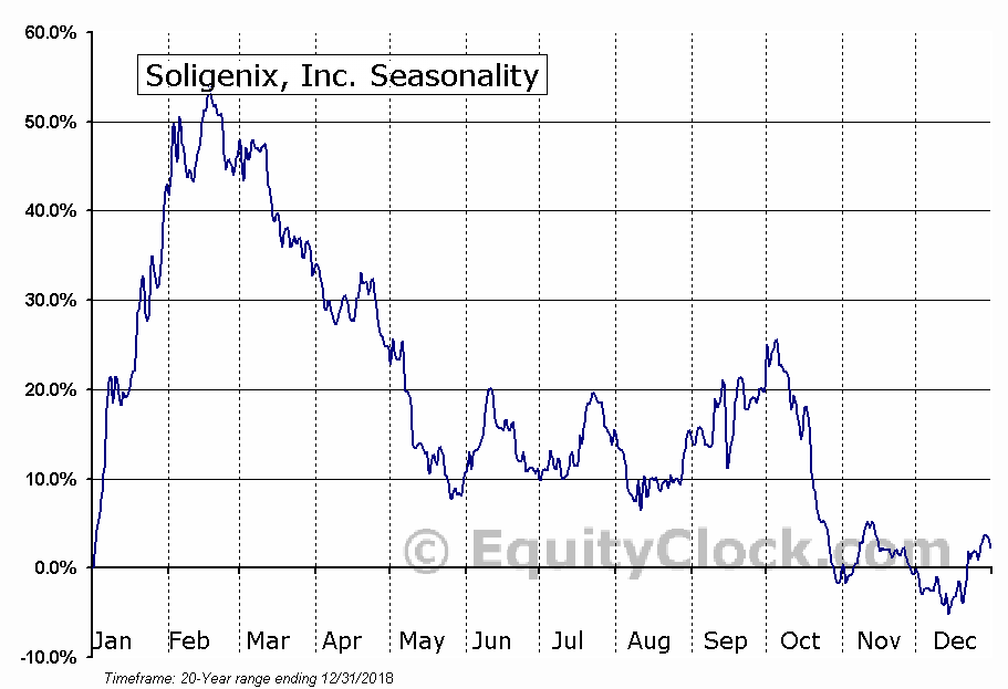 Soligenix, Inc. (NASD:SNGX) Seasonal Chart