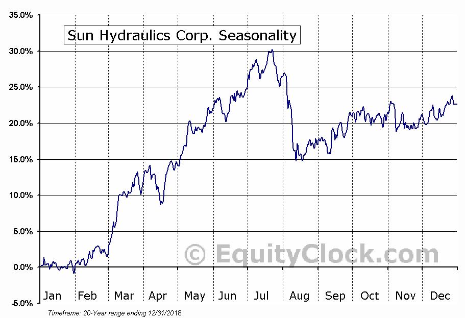 Sun Hydraulics Corp. (NASD:SNHY) Seasonal Chart