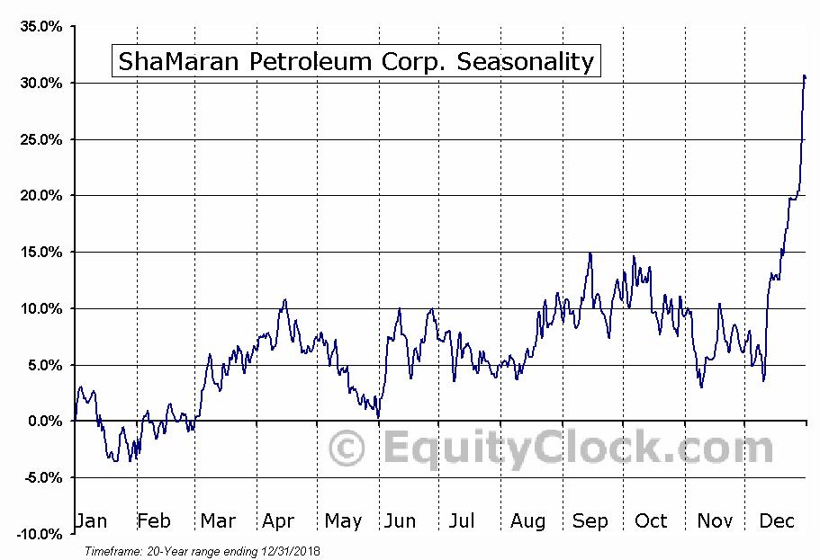 ShaMaran Petroleum Corp. (TSXV:SNM) Seasonal Chart