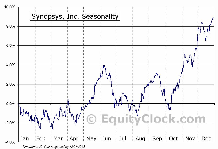 Synopsys, Inc. (NASD:SNPS) Seasonal Chart