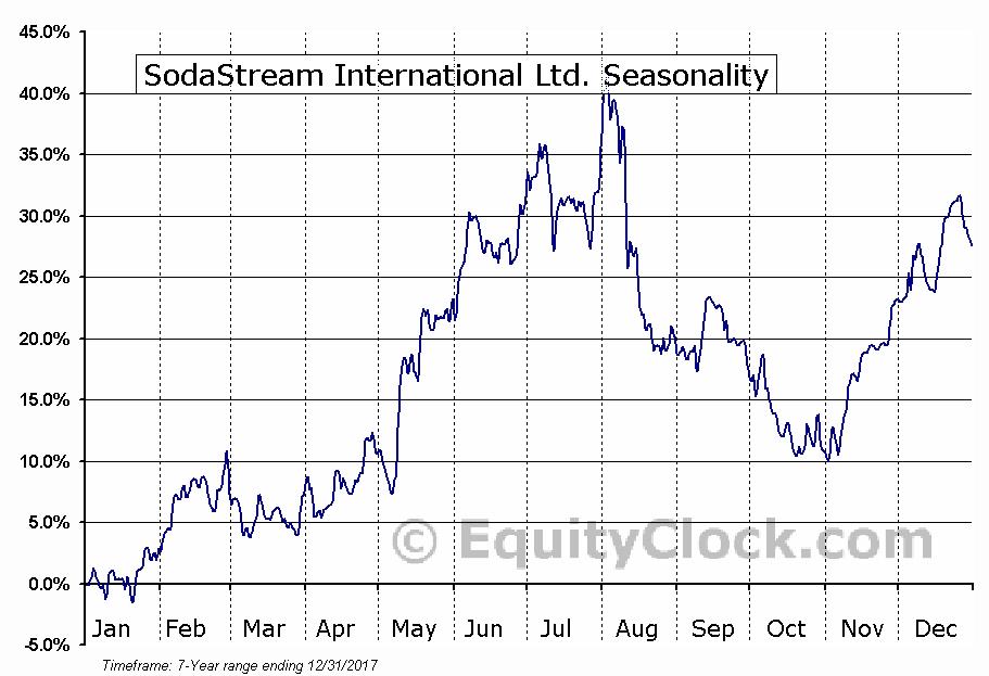 SodaStream International Ltd. (NASD:SODA) Seasonal Chart