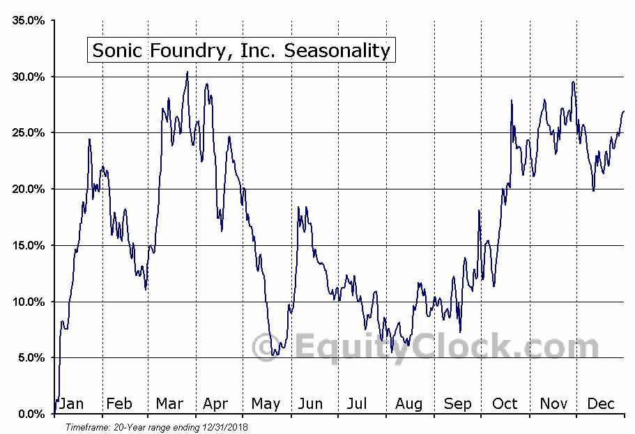 Sonic Foundry, Inc. (NASD:SOFO) Seasonal Chart