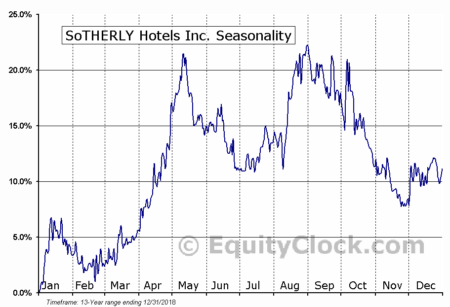 SoTHERLY Hotels Inc. (NASD:SOHO) Seasonal Chart