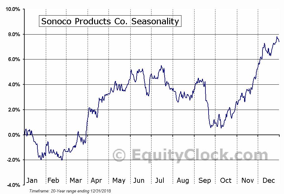 Sonoco Products Company  (NYSE:SON) Seasonal Chart
