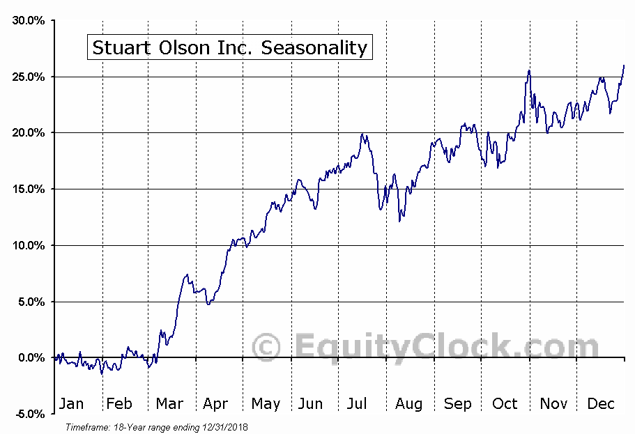 Stuart Olson Inc. (TSE:SOX) Seasonal Chart