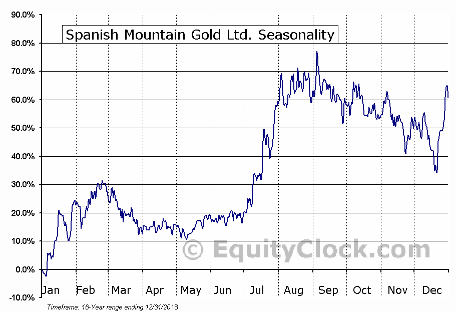 Spanish Mountain Gold Ltd. (TSXV:SPA) Seasonal Chart