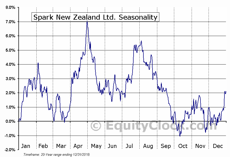 Spark New Zealand Ltd. (OTCMKT:SPKKY) Seasonal Chart