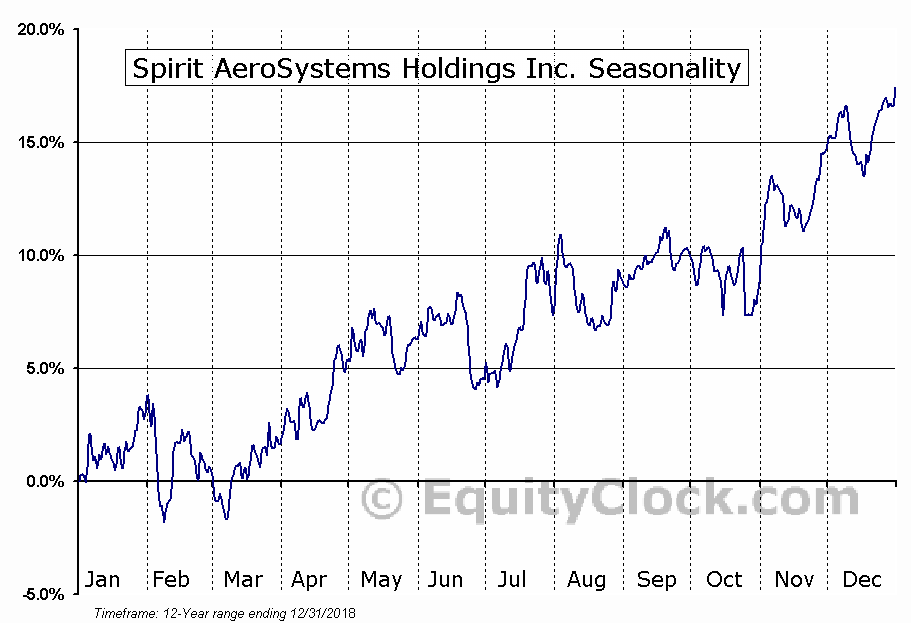 Spirit AeroSystems Holdings Inc. (NYSE:SPR) Seasonal Chart