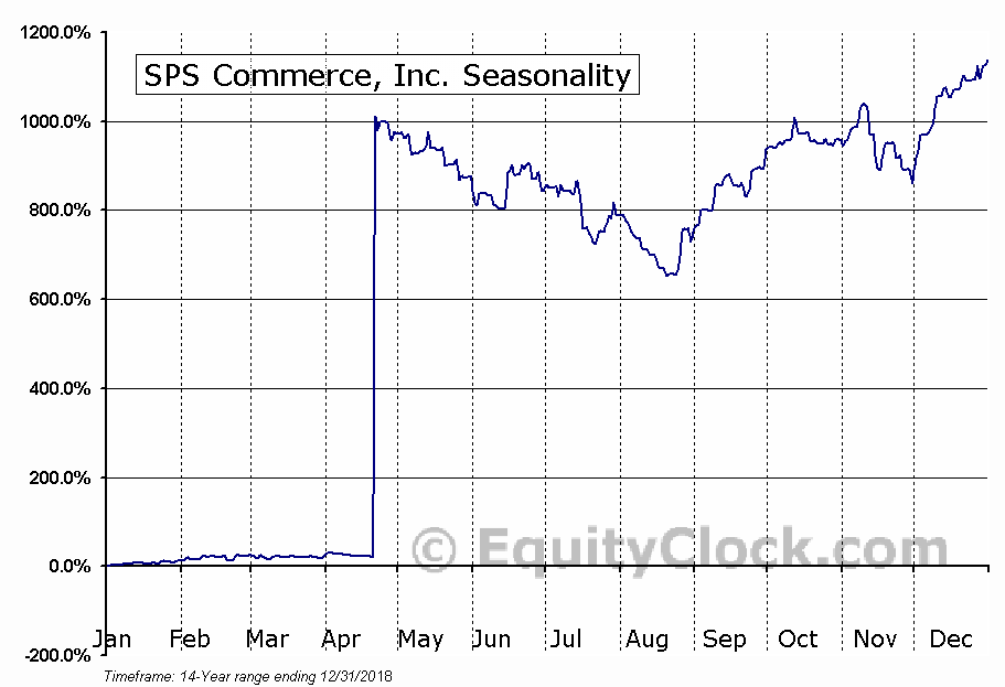 SPS Commerce, Inc. (NASD:SPSC) Seasonal Chart
