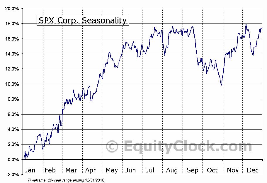SPX Corporation  (NYSE:SPXC) Seasonal Chart