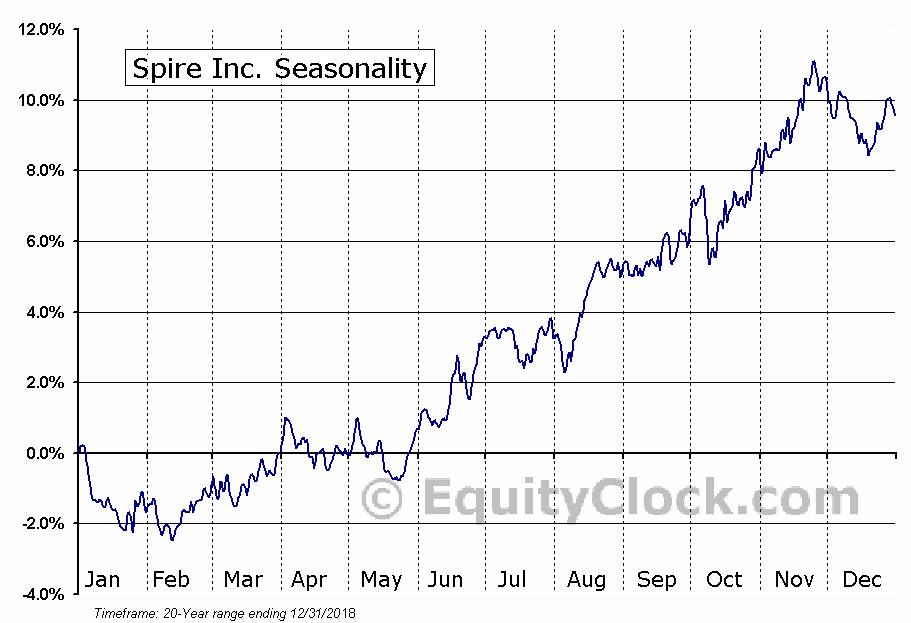 Spire Inc. (NYSE:SR) Seasonal Chart