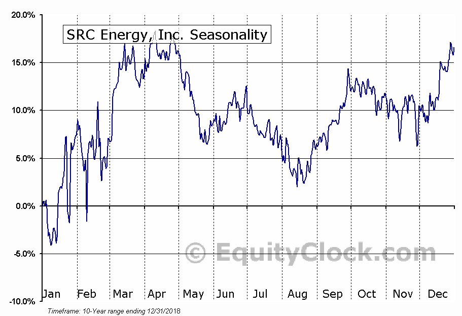 SRC Energy, Inc. (AMEX:SRCI) Seasonal Chart