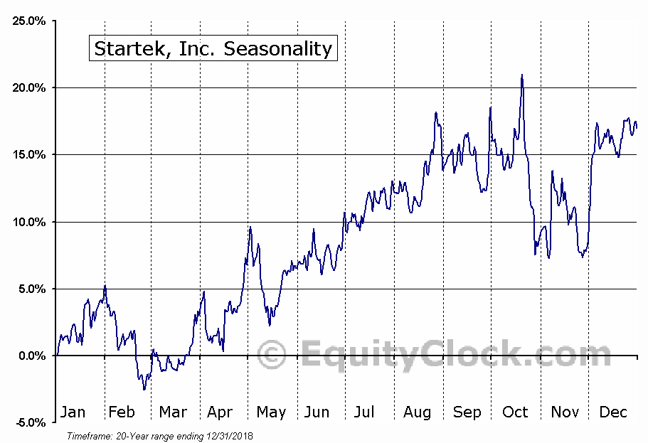 Startek, Inc. (NYSE:SRT) Seasonal Chart