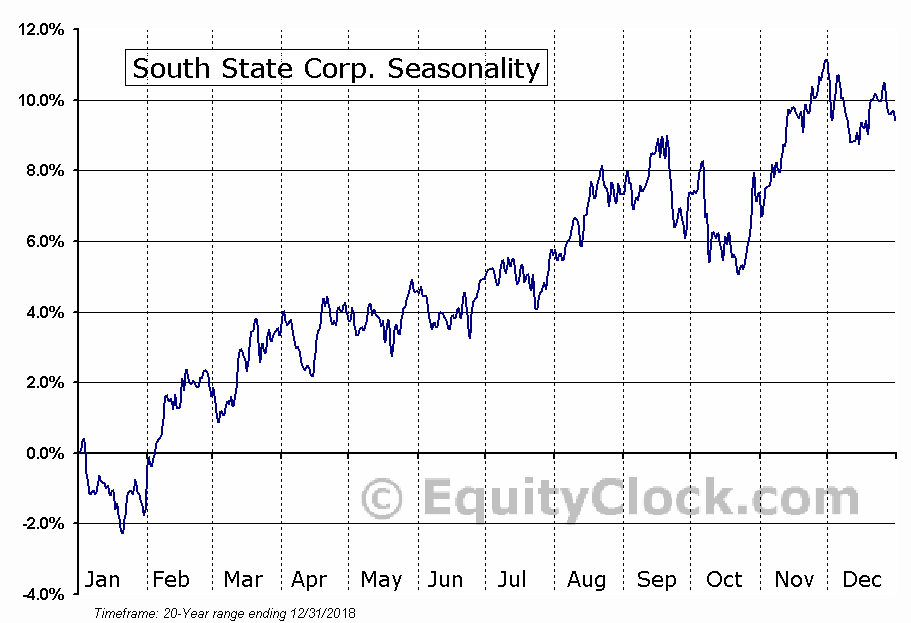 South State Corp. (NASD:SSB) Seasonal Chart