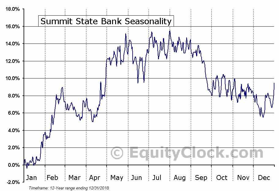 Summit State Bank (NASD:SSBI) Seasonal Chart