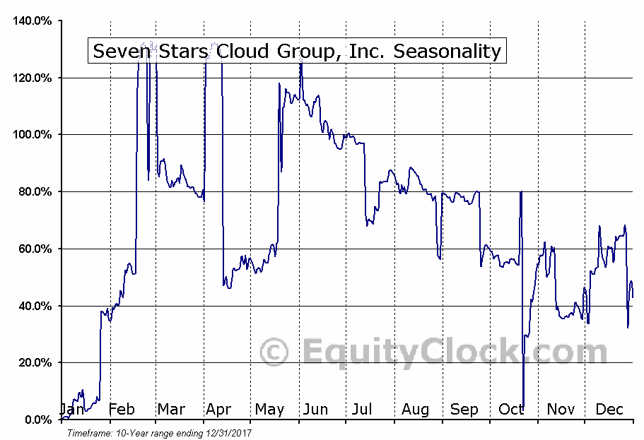 Seven Stars Cloud Group, Inc. (NASD:SSC) Seasonal Chart