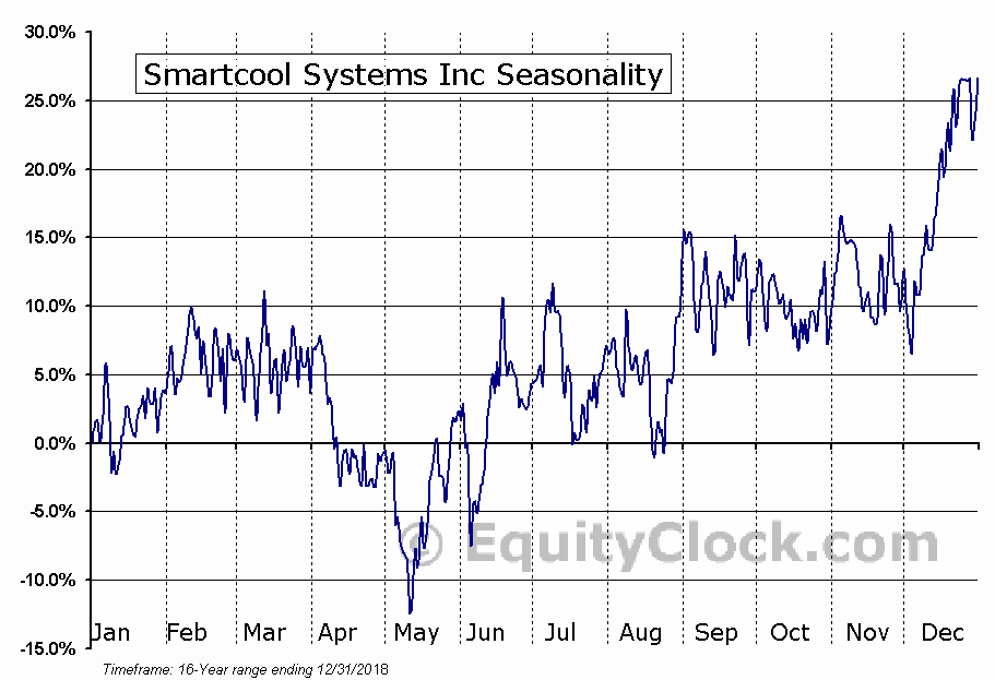 Smartcool Systems Inc (TSXV:SSC) Seasonal Chart