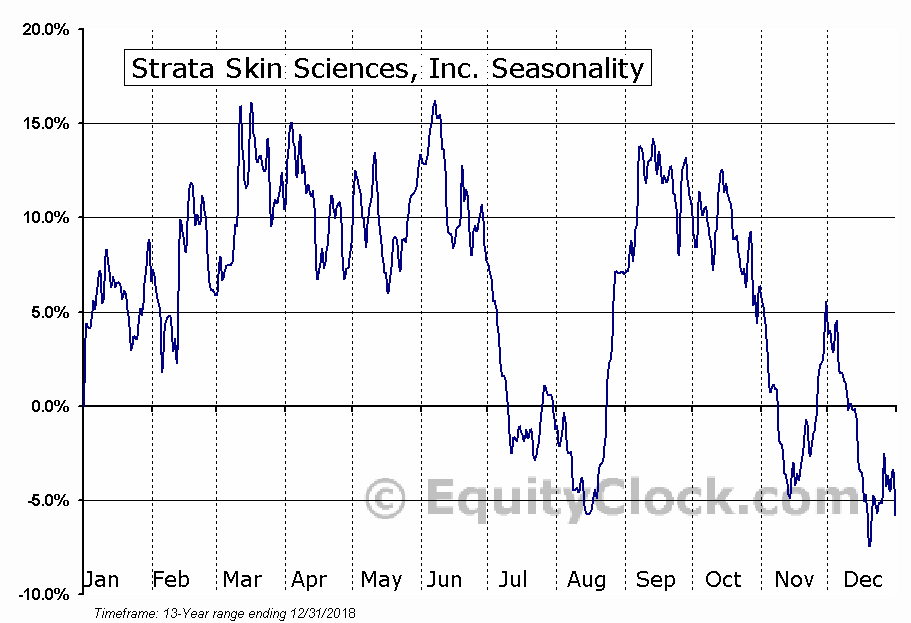Strata Skin Sciences, Inc. (NASD:SSKN) Seasonal Chart