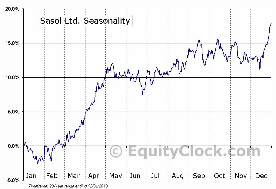 Sasol Limited (ADR) (NYSE:SSL) Seasonal Chart