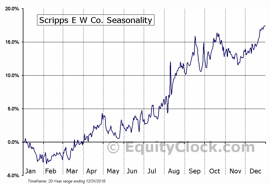 Scripps E W Co. (NYSE:SSP) Seasonal Chart