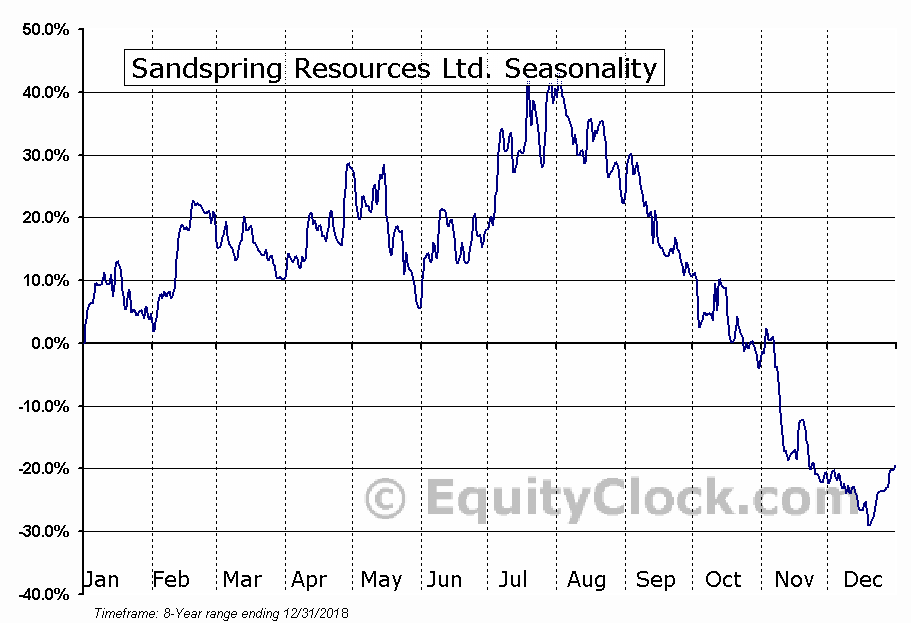 Sandspring Resources Ltd. (TSXV:SSP) Seasonal Chart