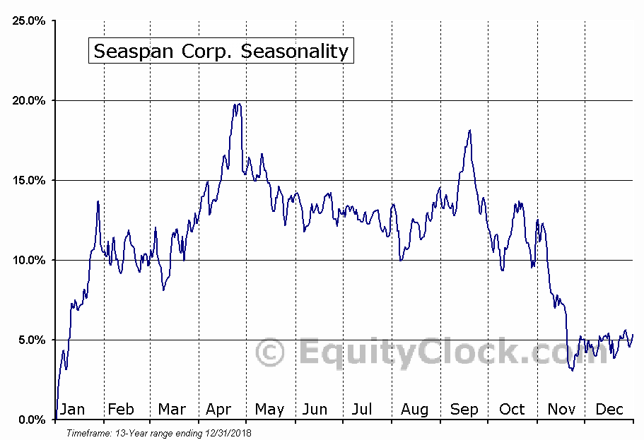 Seaspan Corp. (NYSE:SSW) Seasonal Chart