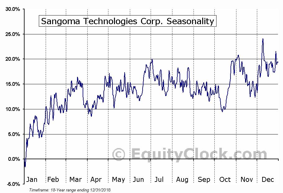 Sangoma Technologies Corp. (TSXV:STC) Seasonal Chart