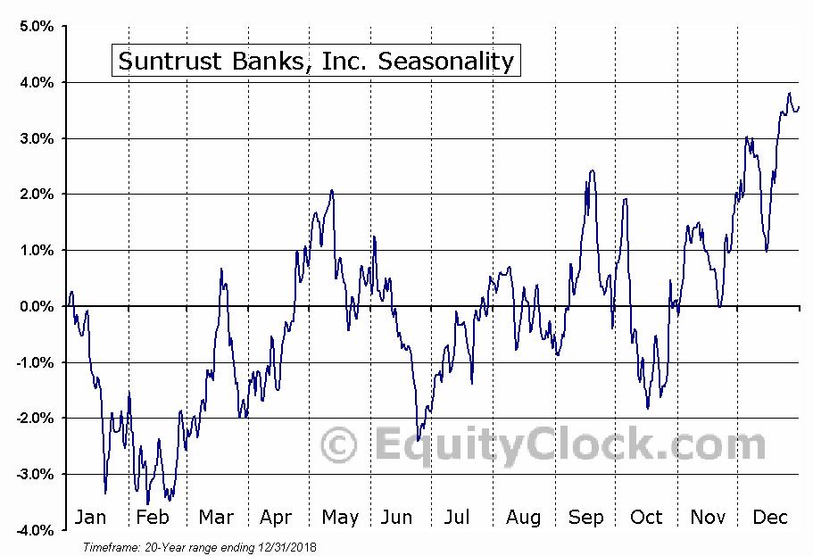 SunTrust Banks, Inc.  (NYSE:STI) Seasonal Chart