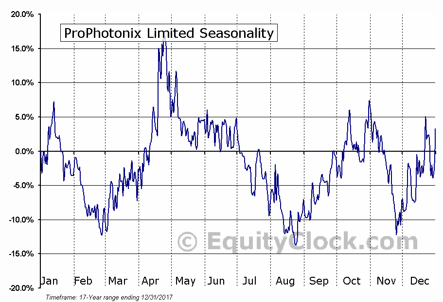ProPhotonix Limited (OTCMKT:STKR) Seasonal Chart