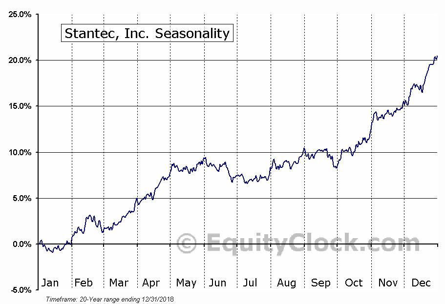 Stantec Inc.  (TSE:STN) Seasonal Chart